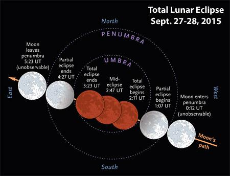 eclipse superlunar total 27 28 septiembre 2015